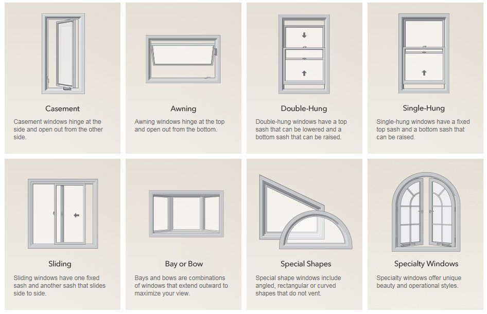 Types of Windows